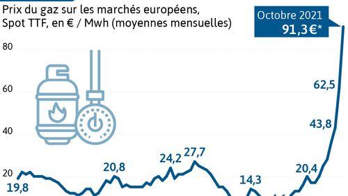L'envolée des prix de l'énergie et la crise avec la Pologne au menu du sommet européen de Bruxelles