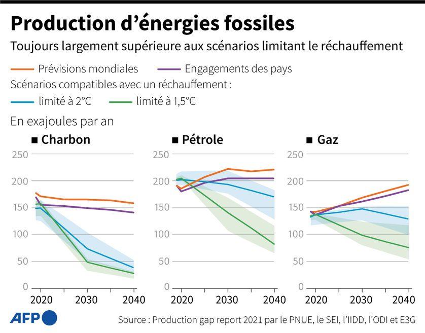 Comment limiter notre consommation d'énergie d'ici 2050 ?